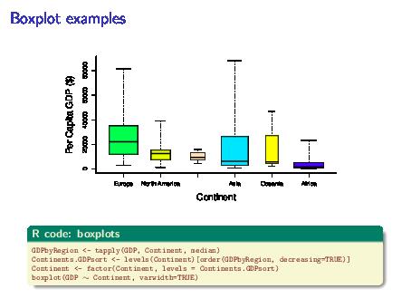 Summarizing and Visualizing Data
