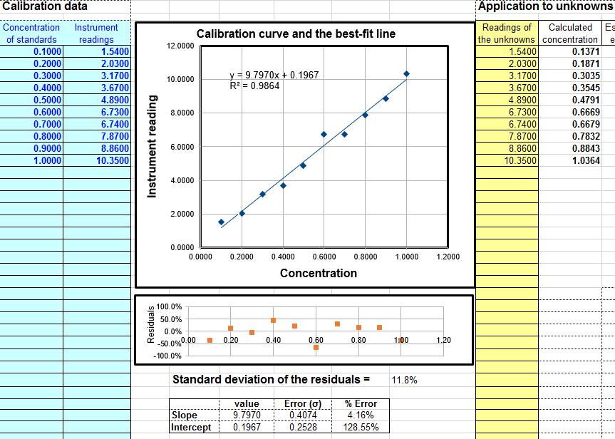 worksheet for analytical calibration curve. Black Bedroom Furniture Sets. Home Design Ideas