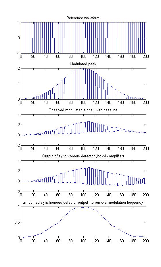 Intro  to Signal Processing:Case studies