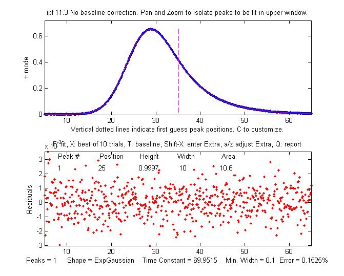 Line Drawing Algorithm Matlab : Intro to signal processing deconvolution