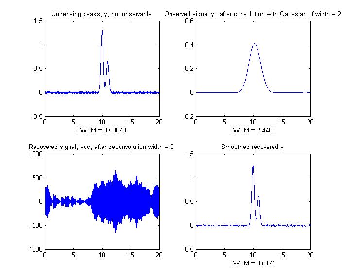 Intro  to Signal Processing:Deconvolution