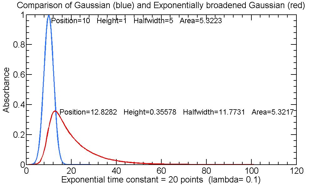 Intro To Signal Processingintegration And Peak Area Measurment