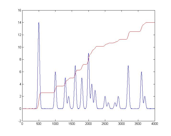 proton nmr spectroscopy