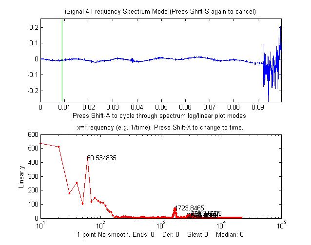 Intro  to Signal Processing:Harmonic analysis